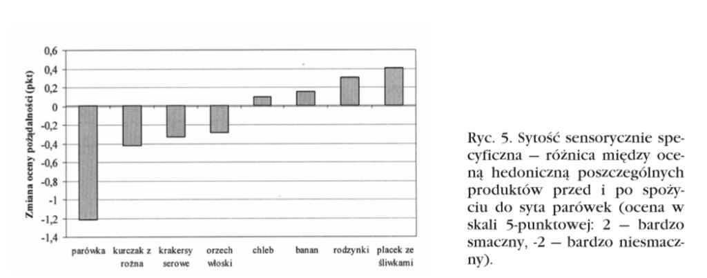 sytość sensorycznie specyficzna grafika 2